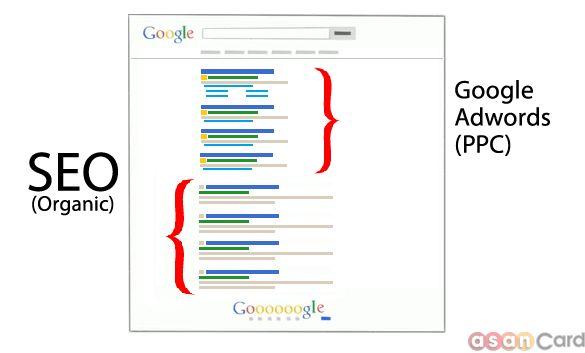SEO_vs_Google_Adwords_optimus-AsanCard